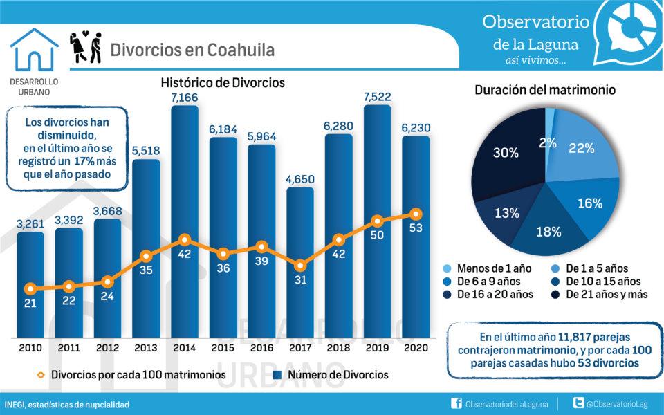 Divorcios en Coahuila