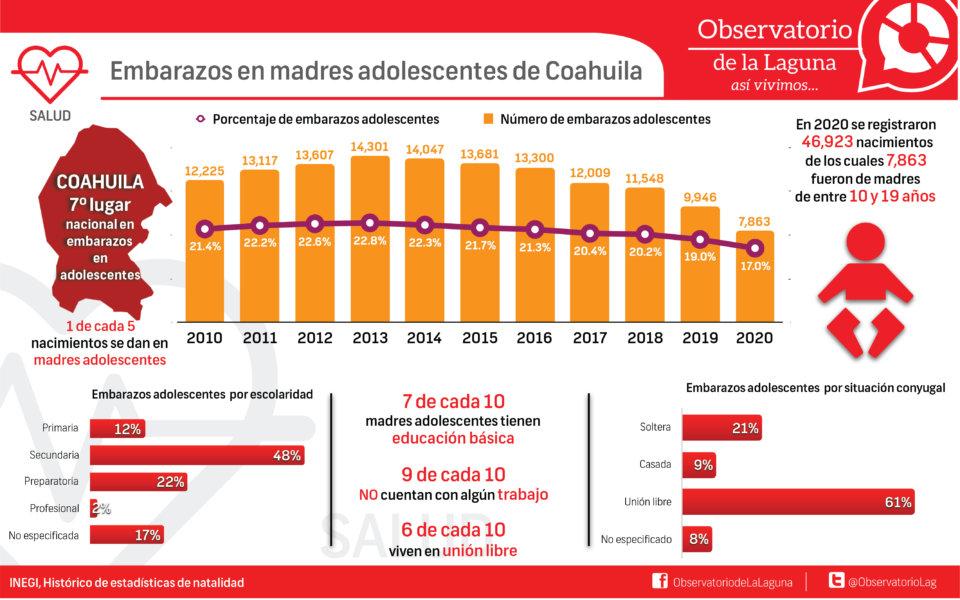 Embarazos en madres adolescentes de Coahuila