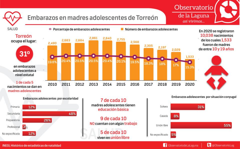 Embarazos en madres adolescentes de Torreón